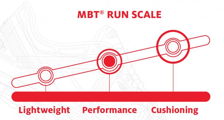 MBT Webshop Backbone AS